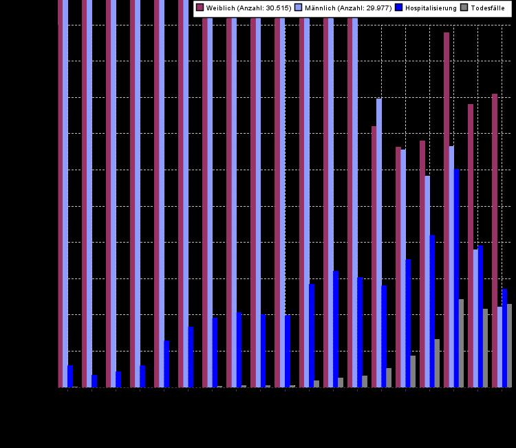 Eine Grafik welche die Altersstruktur der Meldungen, Hospitalisierungen und Todesfälle in Schleswig-Holstein darstellt, die zugrunde liegenden Daten werden in der folgenden Tabelle aufgeführt.