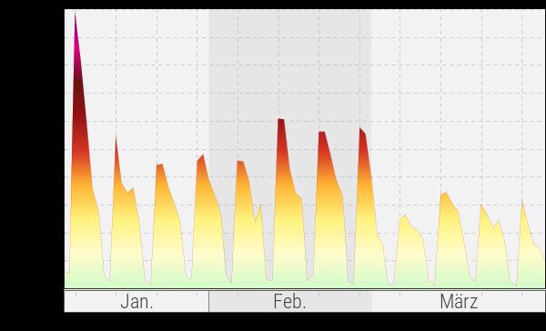 Eine Grafik die den Verlauf der Meldungen der letzten 12 Wochen in Schleswig-Holstein darstellt, die zugrunde liegenden Daten werden in der folgenden Tabelle aufgeführt.